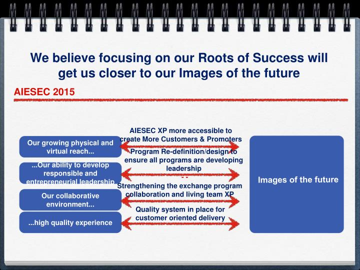 We believe focusing on our Roots of Success will get us closer to our Images of the future