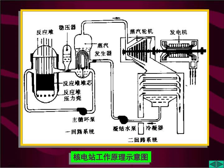 核电站工作原理示意图