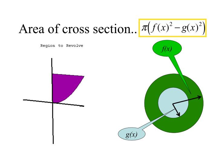 Area of cross section..