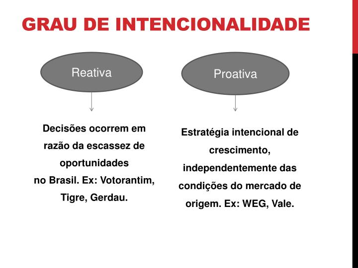 Grau de intencionalidade