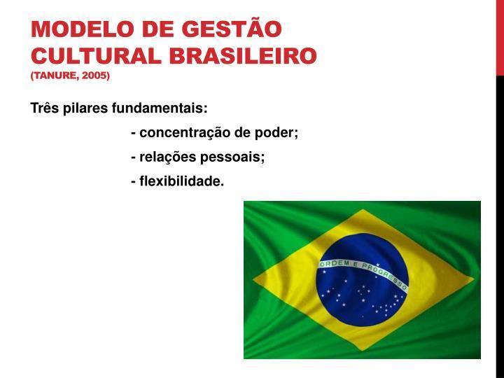Modelo de Gestão Cultural Brasileiro