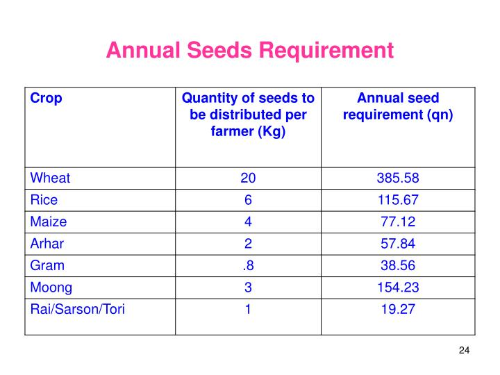 Annual Seeds Requirement