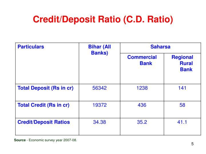 Credit/Deposit Ratio (C.D. Ratio)