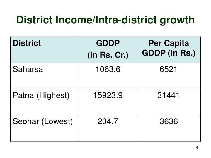 District Income/Intra-district growth