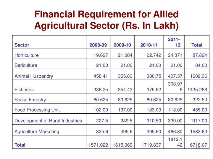 Financial Requirement for Allied Agricultural Sector (Rs. In Lakh)