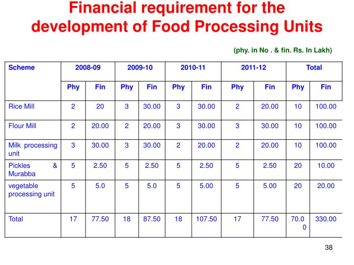 Financial requirement for the development of Food Processing Units