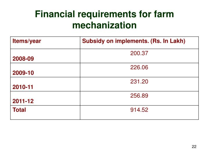Financial requirements for farm mechanization