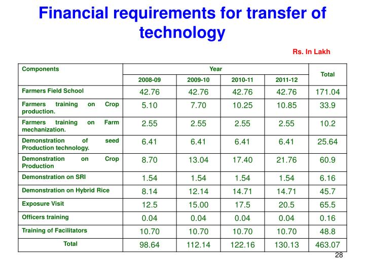 Financial requirements for transfer of technology