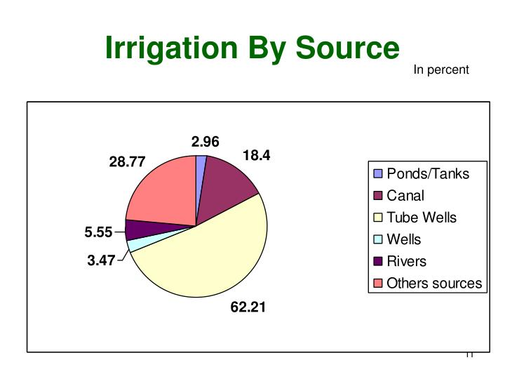 Irrigation By Source