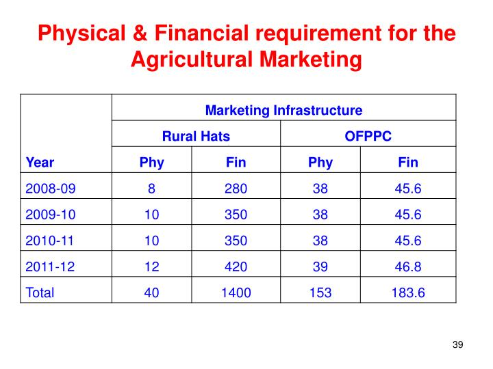 Physical & Financial requirement for the Agricultural Marketing