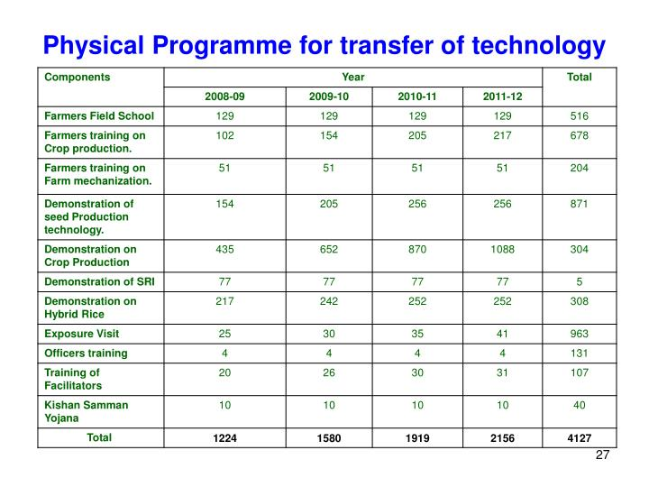Physical Programme for transfer of technology