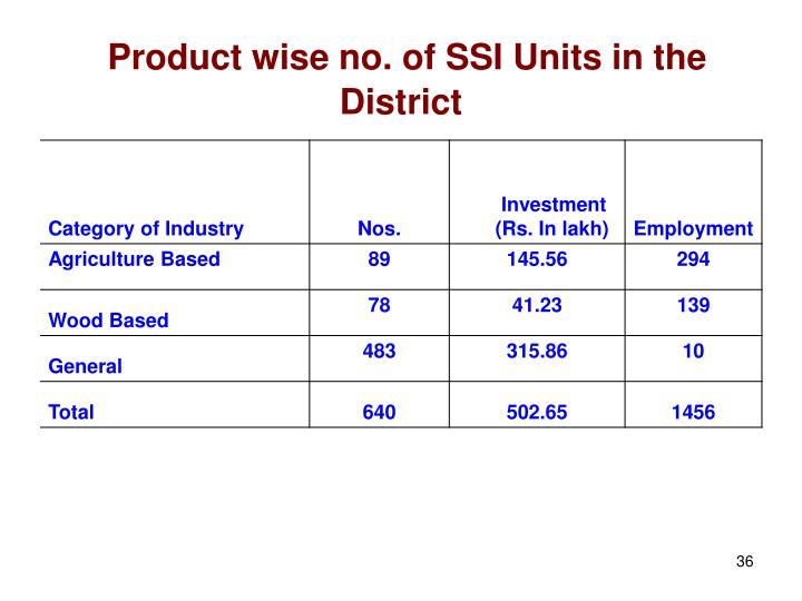Product wise no. of SSI Units in the District