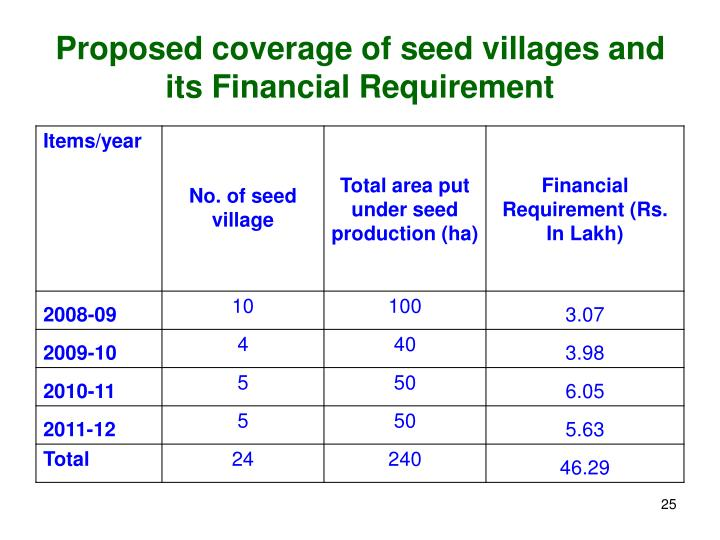 Proposed coverage of seed villages and its Financial Requirement