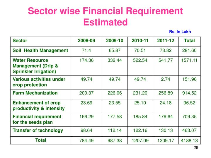 Sector wise Financial Requirement Estimated