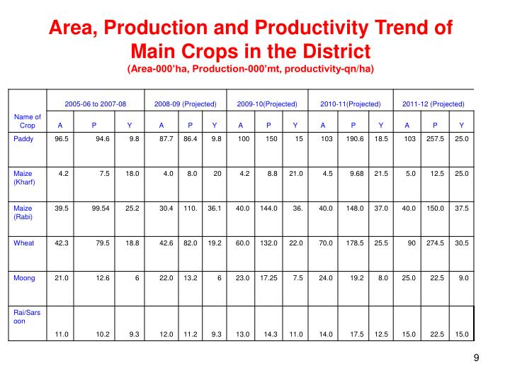 Area, Production and Productivity Trend of Main Crops in the District