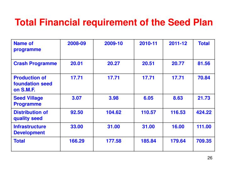 Total Financial requirement of the Seed Plan