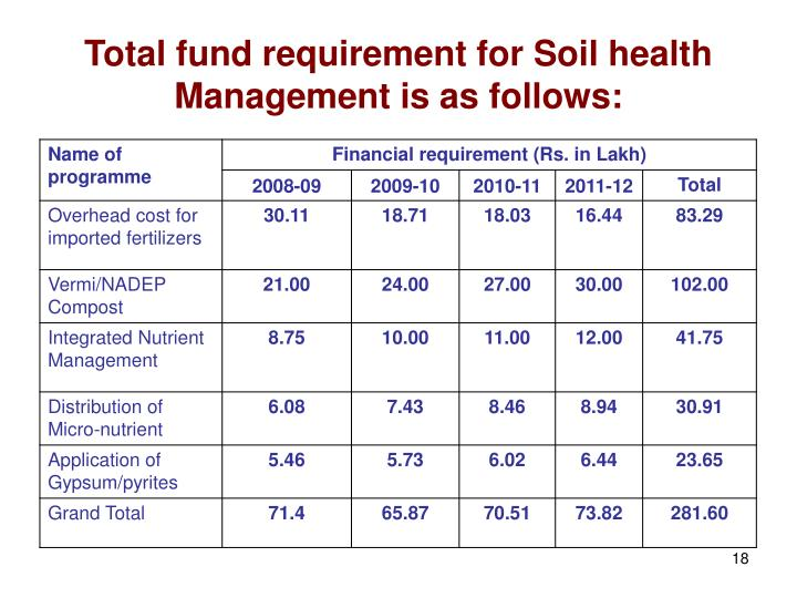 Total fund requirement for Soil health Management is as follows: