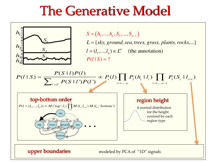 The Generative Model