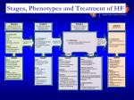 stages phenotypes and treatment of hf