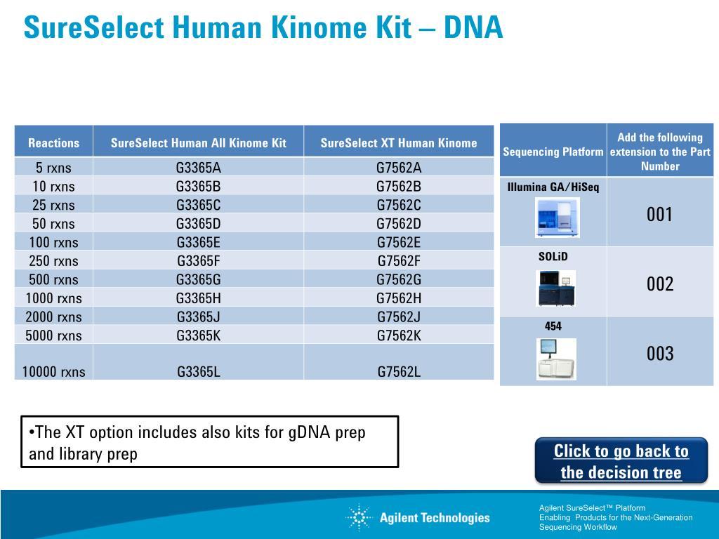 PPT - SureSelect™ Decision Tree Focus your next-gen