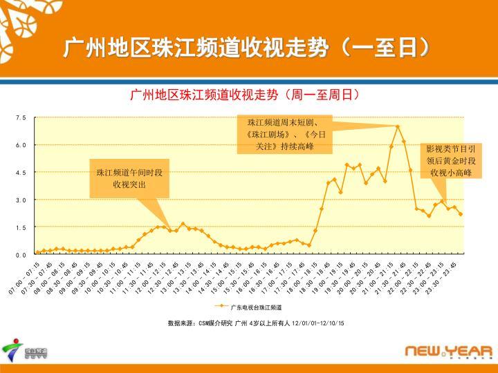 广州地区珠江频道收视走势(一至日)