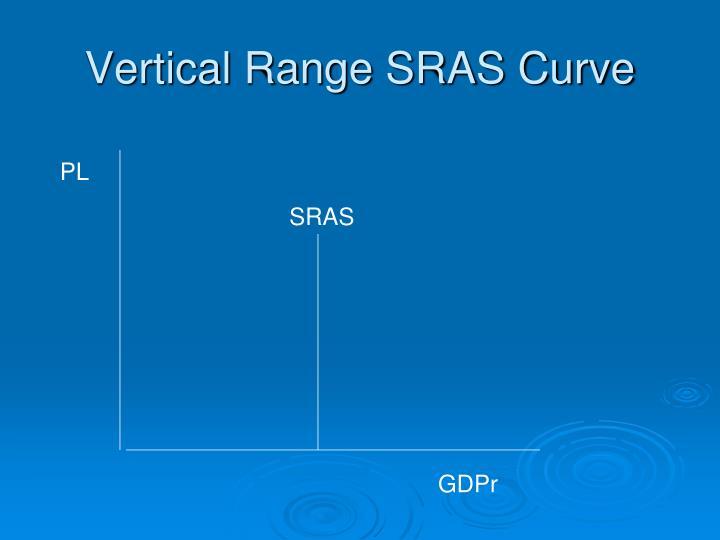 Vertical Range SRAS Curve