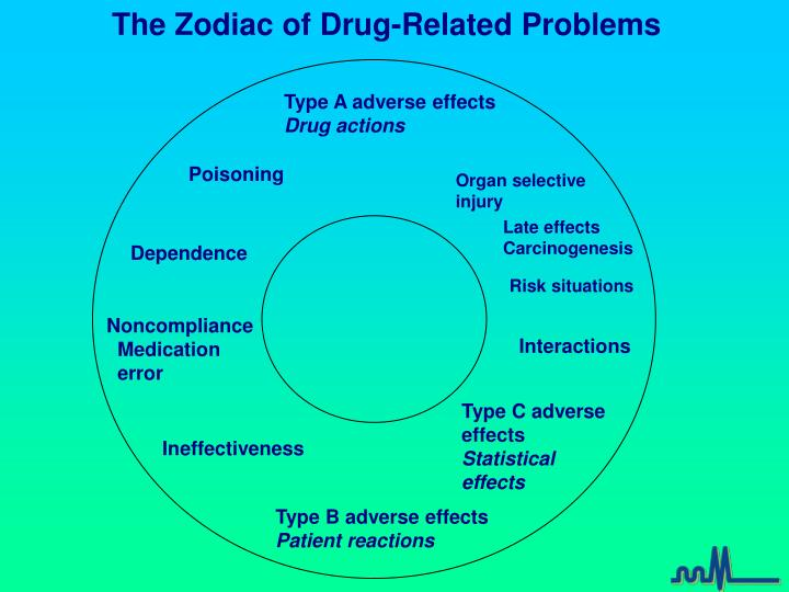 drug related problems Drug-related problems (drps) are the cornerstone of pharmaceutical care as part of pharmaceutical care, and especially medication review, pharmacists try to identify such problems - a drug-related problem is an event or circumstance involving drug therapy that actually or potentially interferes with desired health outcomes.