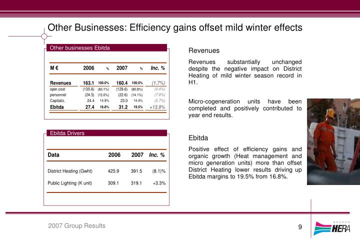 Other Businesses: Efficiency gains offset mild winter effects
