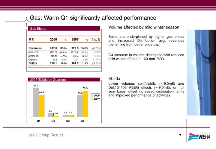 Gas: Warm Q1 significantly affected performance