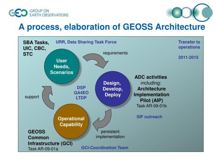 A process, elaboration of GEOSS Architecture