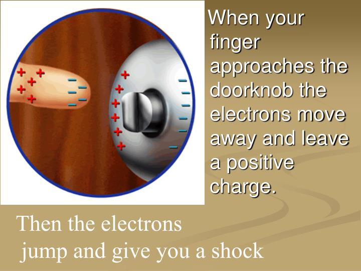 When your finger approaches the doorknob the electrons move away and leave a positive charge.
