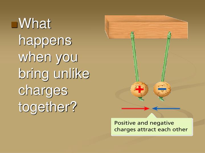 What happens when you bring unlike charges together?