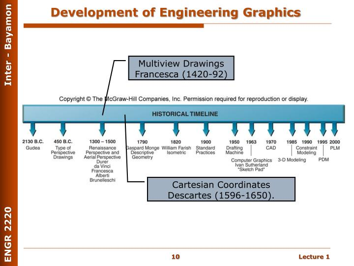 Development of Engineering Graphics