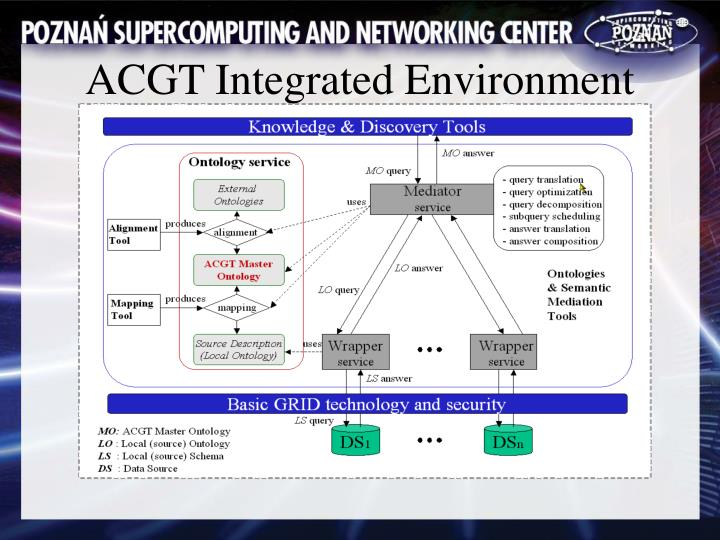 ACGT Integrated Environment