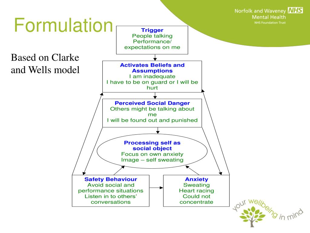 Ppt A Novel Cbt Informed Intervention For Social Anxiety In