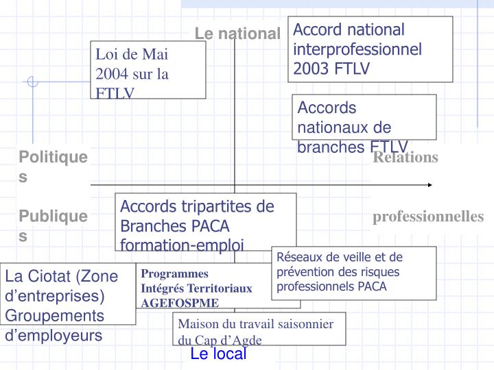 Accord national interprofessionnel 2003 FTLV