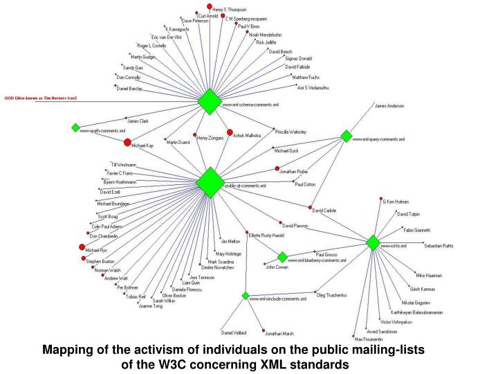 Mapping of the activism of individuals on the public mailing-lists