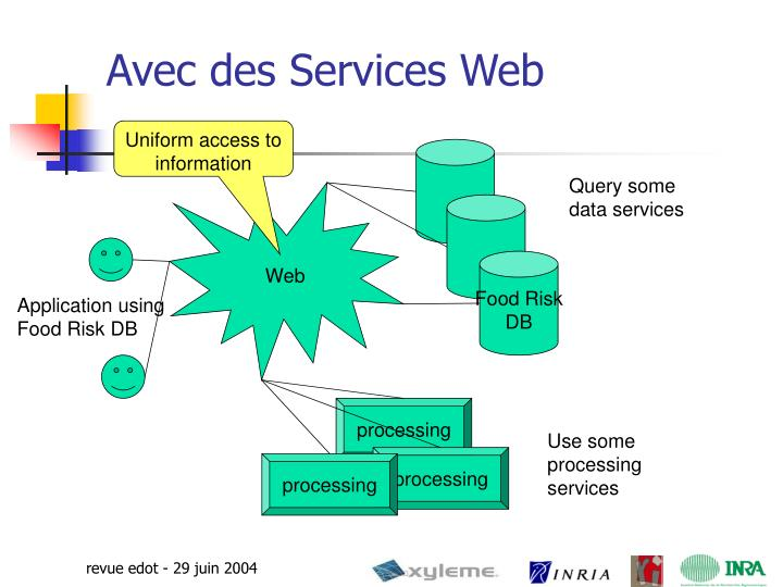 Avec des Services Web