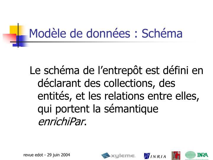 Modèle de données : Schéma