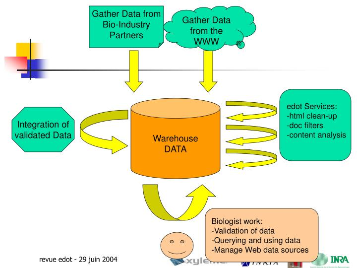 Gather Data from