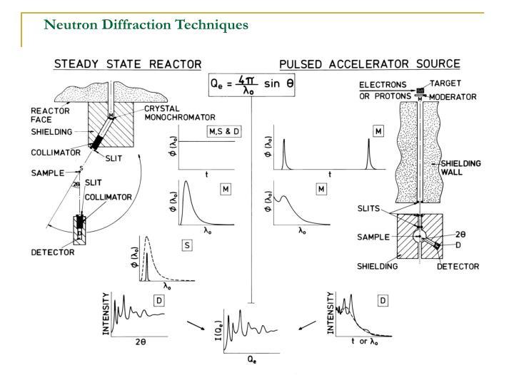 Neutron Diffraction Techniques