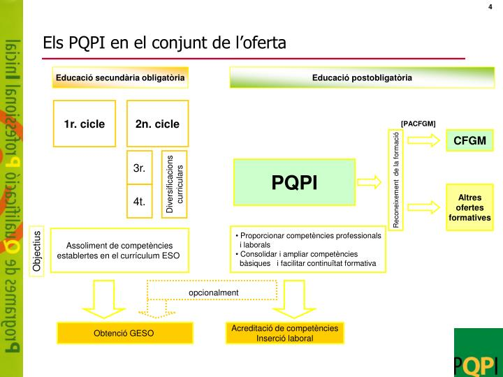 Els PQPI en el conjunt de l'oferta