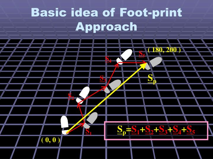 Basic idea of Foot-print Approach