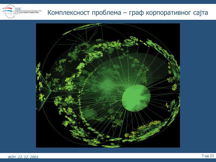 Комплексност проблема – граф корпоративног сајта