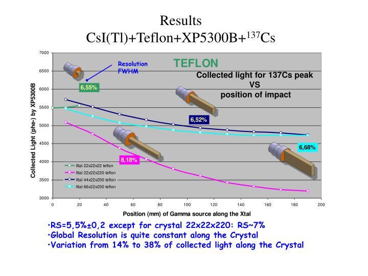 Results csi tl teflon xp5300b 137 cs