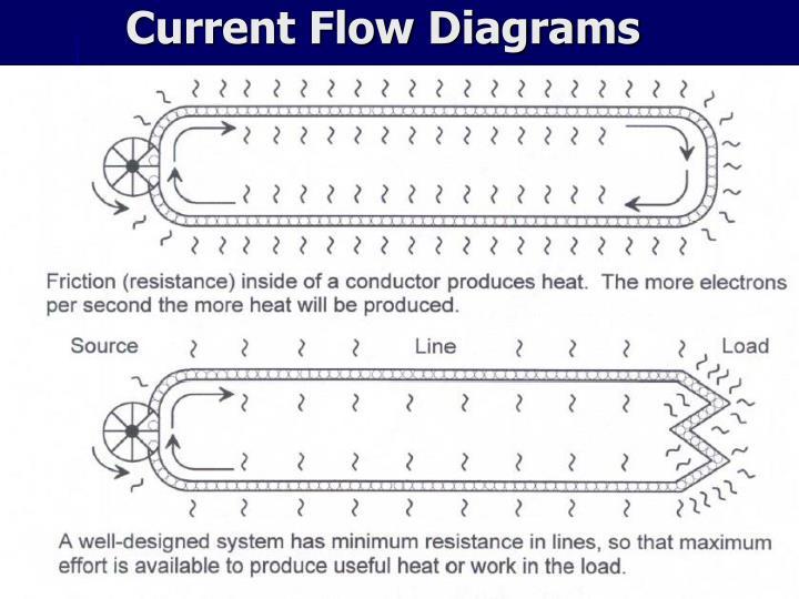 Current Flow Diagrams