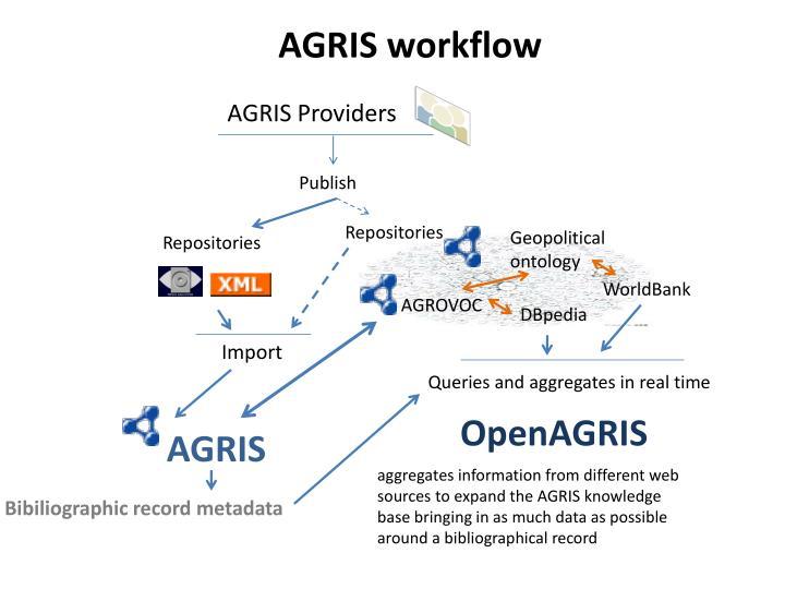 AGRIS workflow