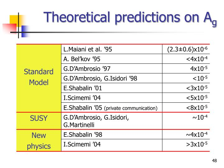 Theoretical predictions on A
