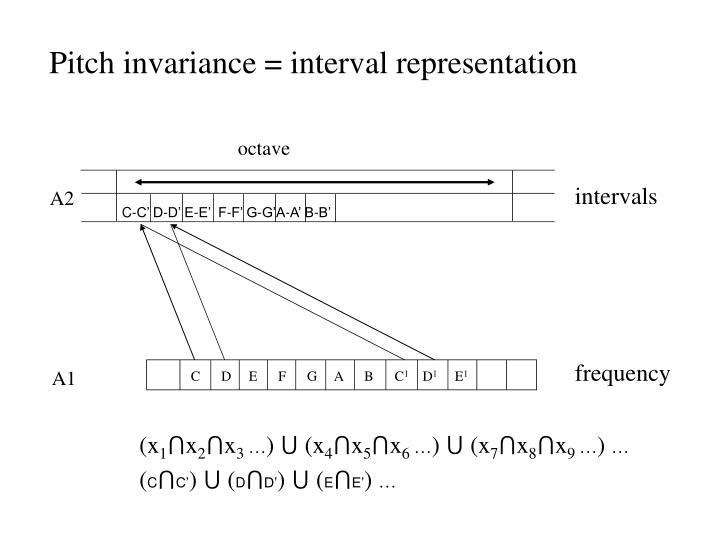 Pitch invariance = interval representation