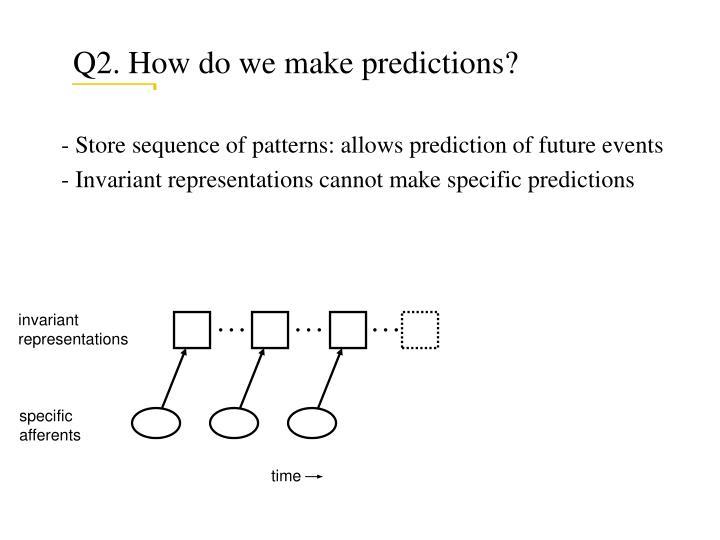 Q2. How do we make predictions?